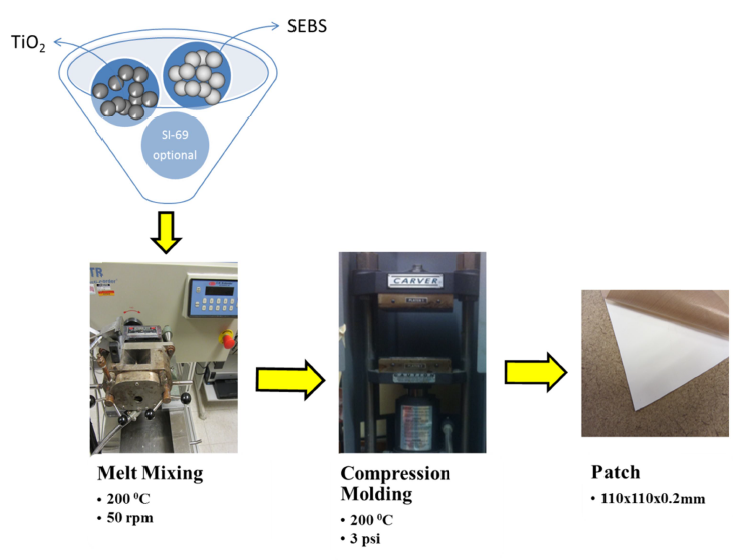 Fig 2: Melt fixing Fabrication Process