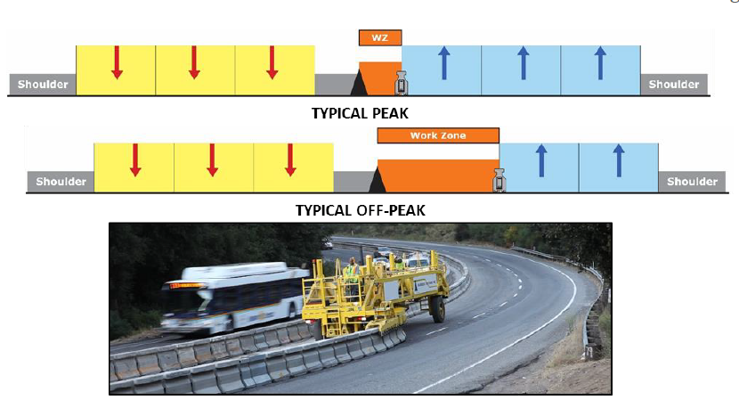 Figure 6 The barrier can be stored at the edge of the road and moved out during off-peak traffic Periods to increase the size of the work zone in order to facilitate shoulder and median work.