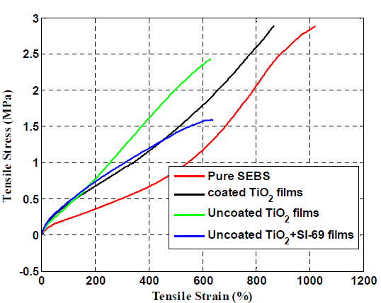 Fig 4. Stress-strain curves the presses films
