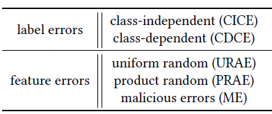 Table 1: Taxonomy of training data errors in the literature.
