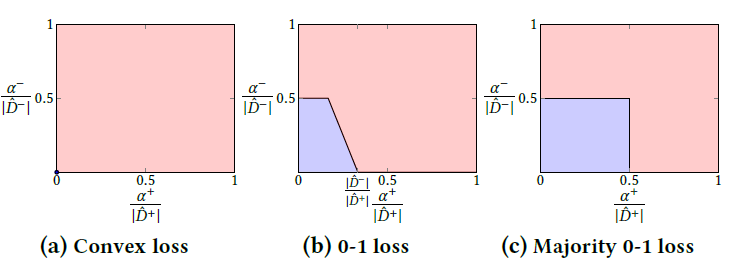Figure 1: Perfectly attackable conditions on for each linear classification algorithm (colored in red).