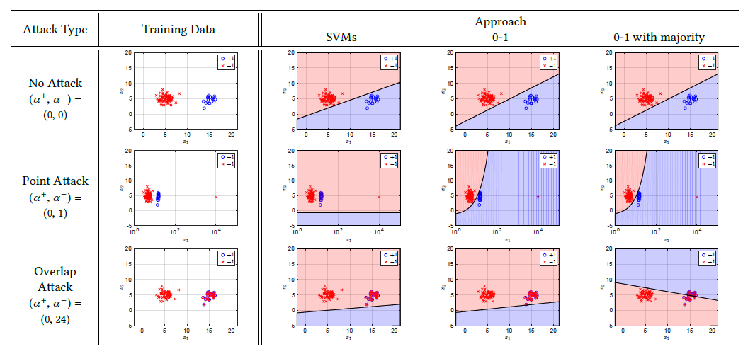 Figure 3: The resilience of each linear classification algorithm under the specified attacks. The blue or red mark represents a positive or negative feature vector, respectively. The feature vector in the blue or red region is classified as positive or negative, respectively.