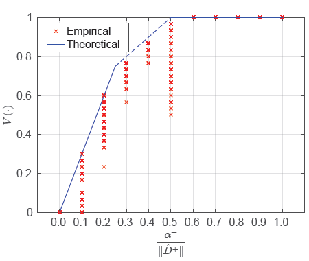 Figure 4: The degree of the resilience