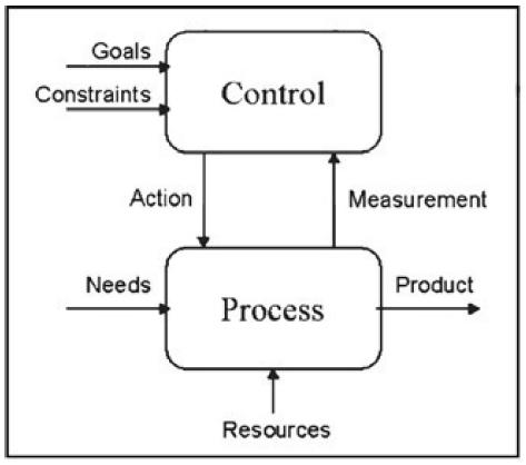 Fig. 2 Modeling of measurement activitie