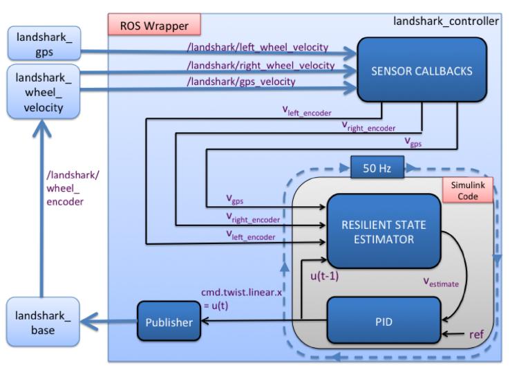 Fig. 4. LandShark control system architecture