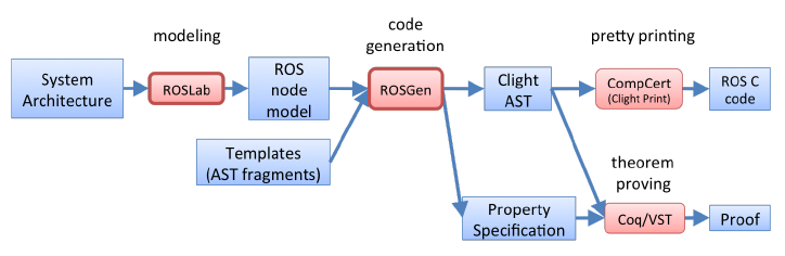 Fig. 5. Veried code generation toolchain