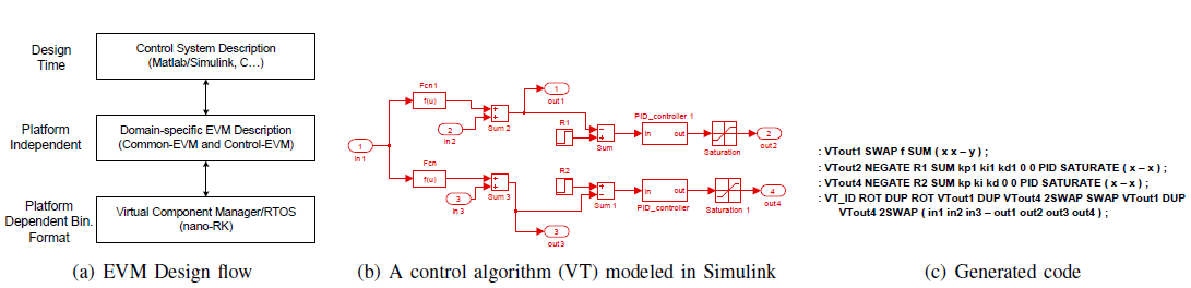 Figure 3. Generation of EVM functional description from Simulink model