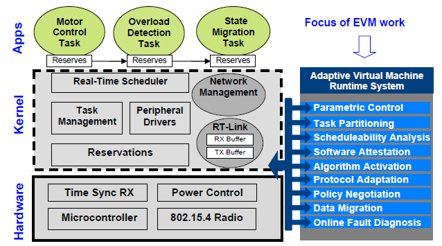 Figure 5. nano-RK RTOS architecture with EVM extensions