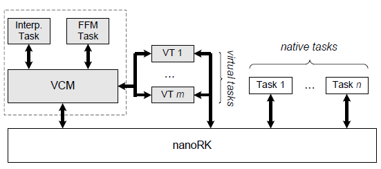 Figure 6. EVM architecture with Virtual Component Manager running as a supertask along side native nano-RK tasks.