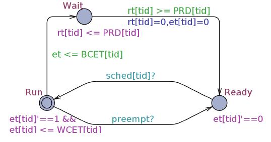 Fig. 1. Conceptual task in SWA