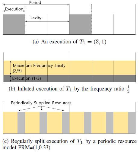 Fig. 2. Job executions