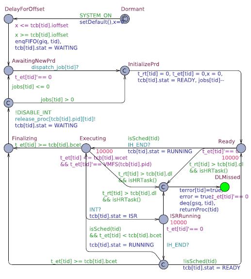 Fig. 8. SWA model of task