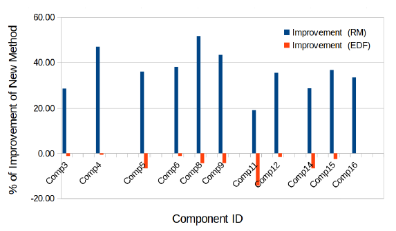 Fig. 9. Improvements of new methods against the RTC method