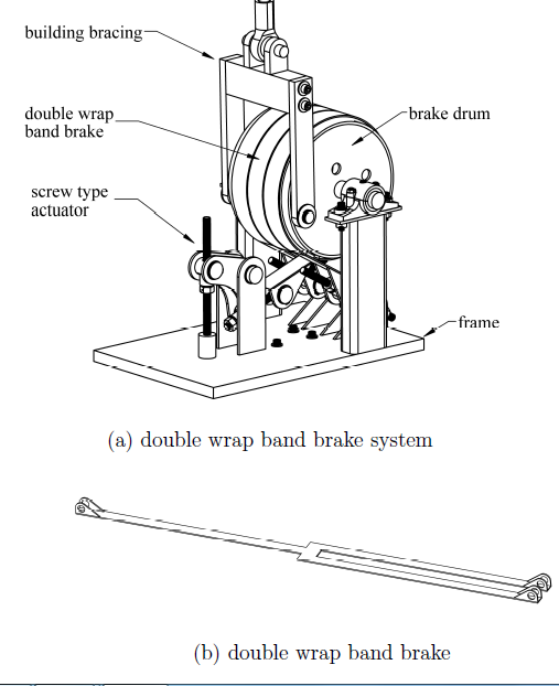 Figure 1: banded rotary friction device