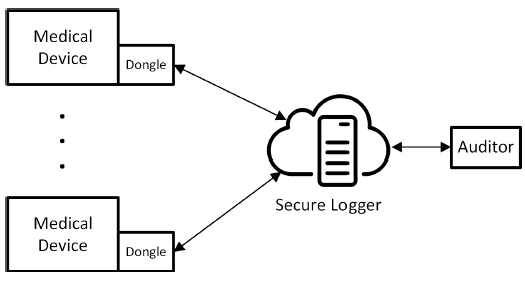Fig. 1: A high-level overview of the logger.