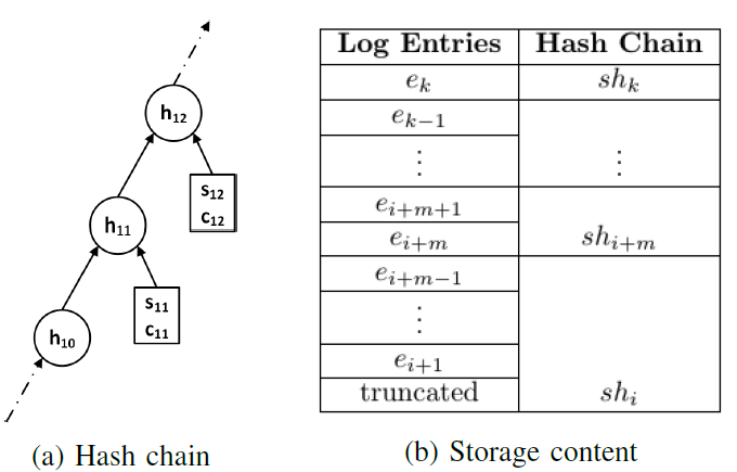 Fig. 4: A sample hash chain and content in logger storage. Hash shi can be used to recompute hash chain from ei + 1.