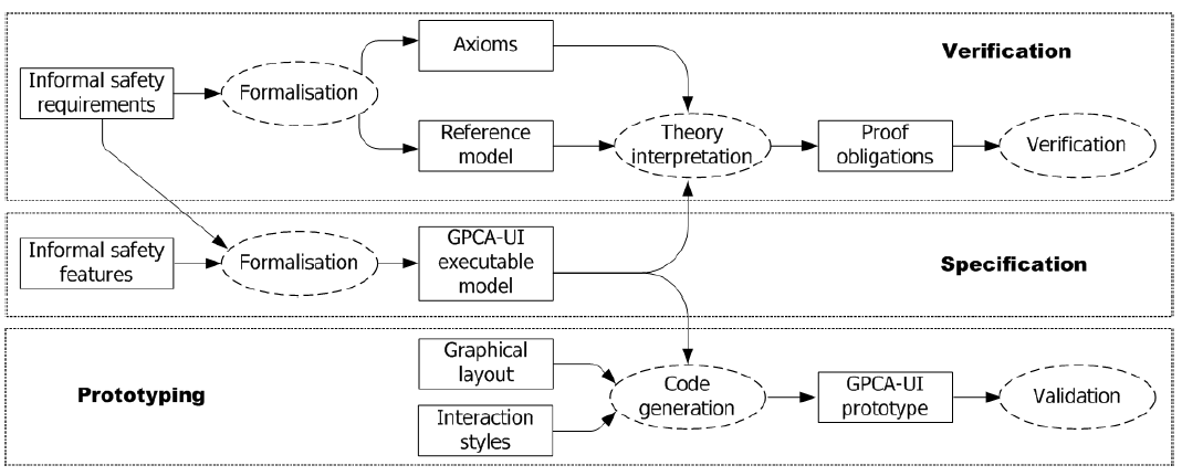 Fig. 2. The adopted model-based development approach.