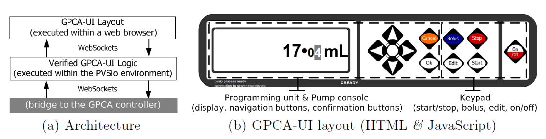 Fig. 3. The GPCA-UI prototype.