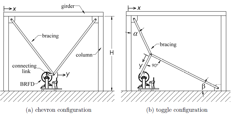 Figure 2: Two possible con gurations for the BRFD installed within a building's lateral load resisting structural system.
