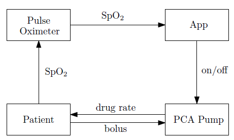 Fig. 1: A closed-loop PCA system.