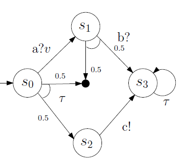 Fig. 6: Translation of the MIOA in Figure 4a for PRISM.
