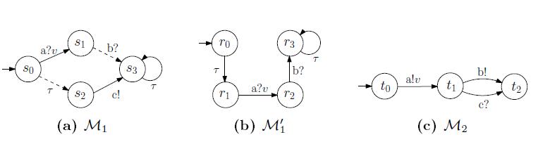 Fig. 4: Three example MIOAs.