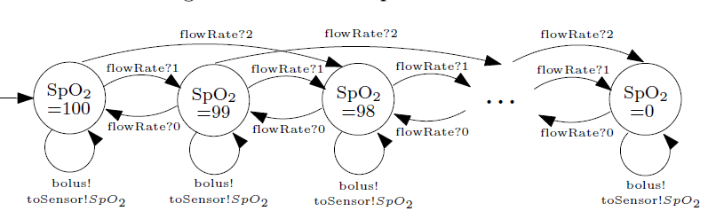 Fig. 8: MIOA for the patient dynamics.
