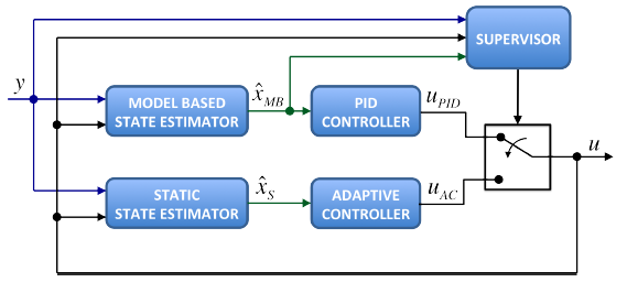 Figure 2: Diagram of the resilient controller.