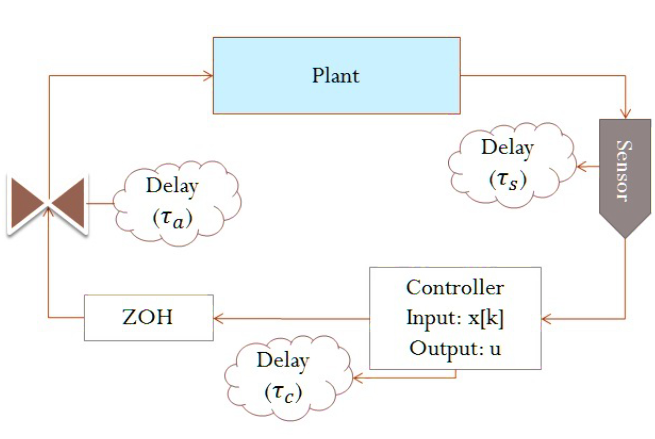 Figure 1: Schematic overview of the control of a plant using a DES.