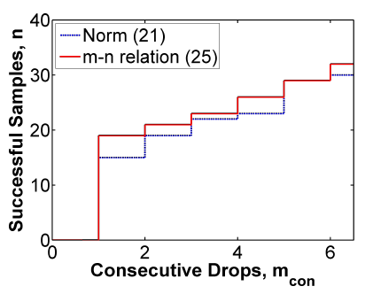 Figure 2: Comparing the methods of Example 1.
