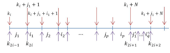 Figure 3: Relation between sequence of (28) and ki.