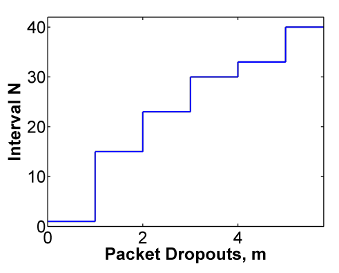Figure 5: Number of allowed dropped samples in interval N.