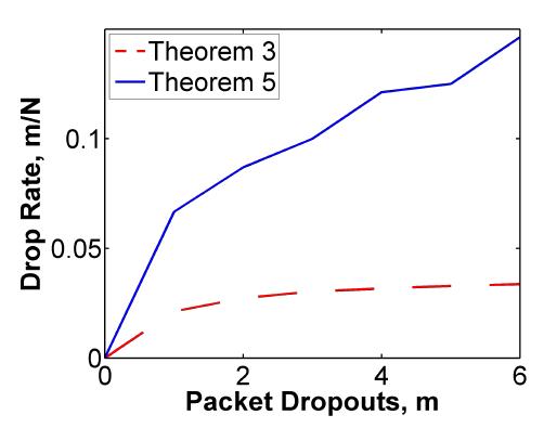 Figure 6: Comparison of Theorem 5 versus Theorem 3.