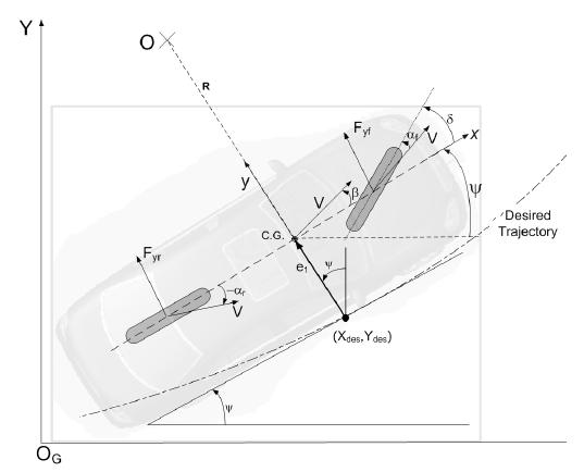 Figure 7: Vehicle model.