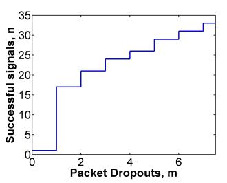 Figure 8: n versus m in the lane keeping system.