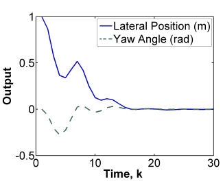 Figure 9: Response of the vehicle with m = 1 and N = 6.
