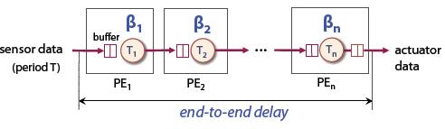 Figure 10: A platform architecture for a control system.