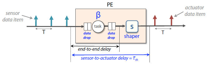 Figure 12: The transformed system that is used for the analysis.