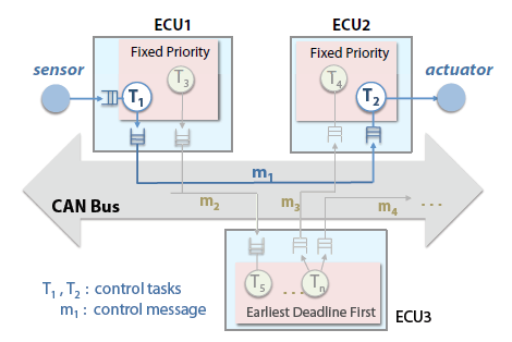 Figure 14: System architecture for the lane keeping system.