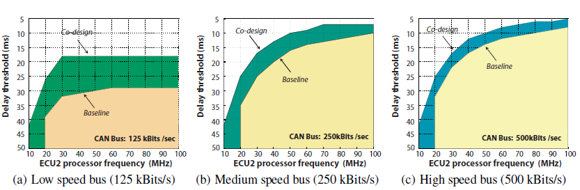 Figure 16: ECU1 design feasibility regions with respect to different bus speed values.