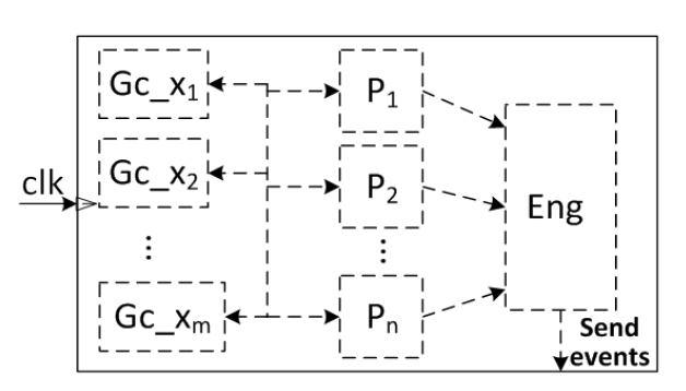 Fig. 3. Structure of Stateflow charts derived by UPP2SF