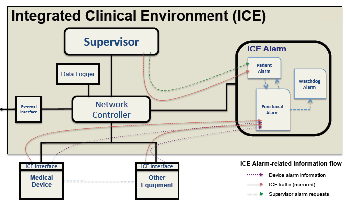 Fig. 1. Interoperability architecture of MD PnP ICE standard, with the addition of an alarm subsystem and related data flows.
