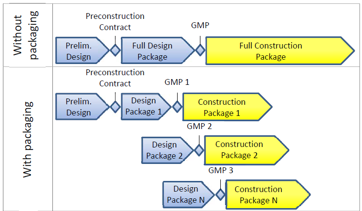 FIGURE 1 CM/GC Project Progression With and Without Early work packaging