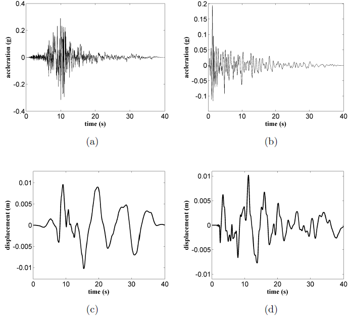 Figure 12: Earthquake excitations