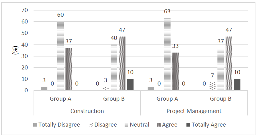 Figure 1: Effect of simulation on interest in construction and project management