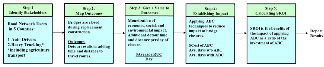 FIGURE 3 SROI process diagram.