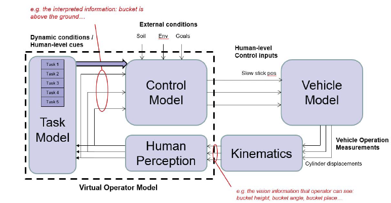 Figure 1. The virtual operator model interacts with the vehicle model through a welldefined interface.