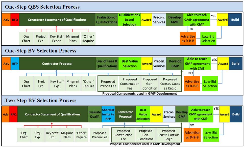 FIGURE 1 CM/GC Selection Processes