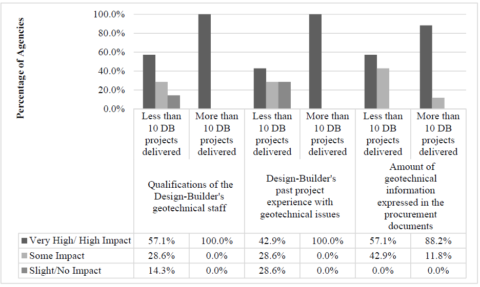 FIGURE 2: Impact of Geotechnical Risk Factors