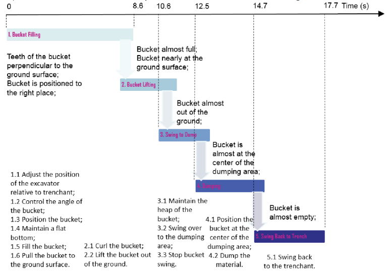 Figure 2. Task timeline based on human operator interviews. Task start and end times were calculated based on analysis of videos of trenching operations.